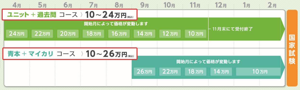 ユニット+過去問コースと、青本+マイカリコース